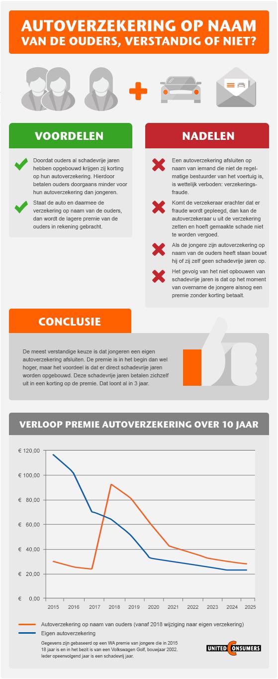 infographic-Autoverzekering op naam van ouders